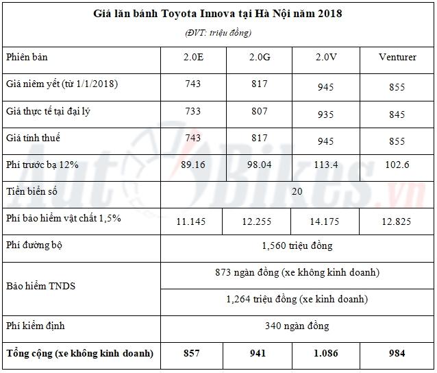 Giá lăn bánh Toyota Innova năm 2018 - Hình 4