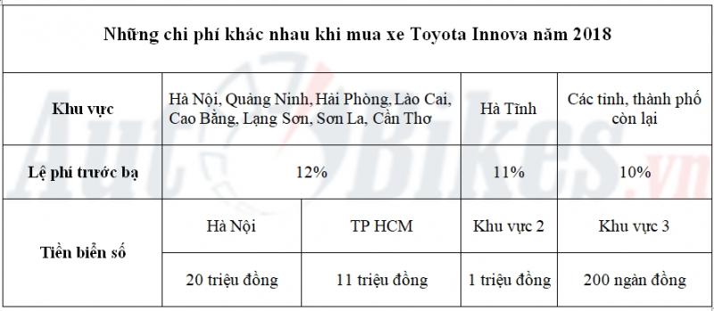 Giá lăn bánh Toyota Innova năm 2018 - Hình 3