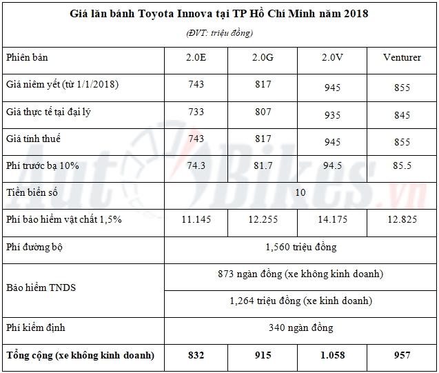 Giá lăn bánh Toyota Innova năm 2018 - Hình 5