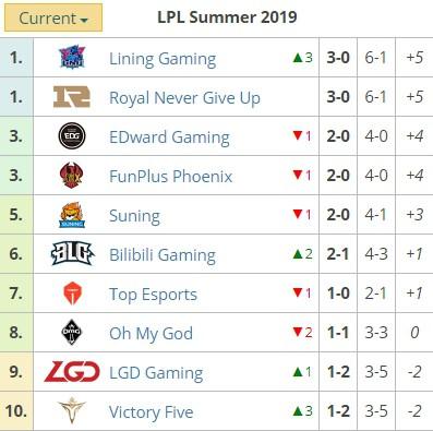 Liên Minh Huyền Thoại: SofM cùng đồng đội Lining Gaming đứng đầu bảng LPL với 3 chiến thắng liên tiếp - Hình 3