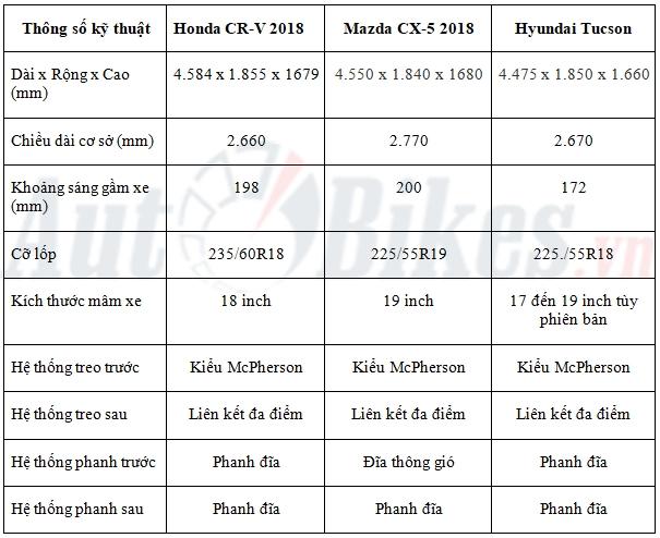 Soi chi tiết 3 đối thủ Mazda CX-5, Honda CR-V và Hyundai Tucson - Hình 2