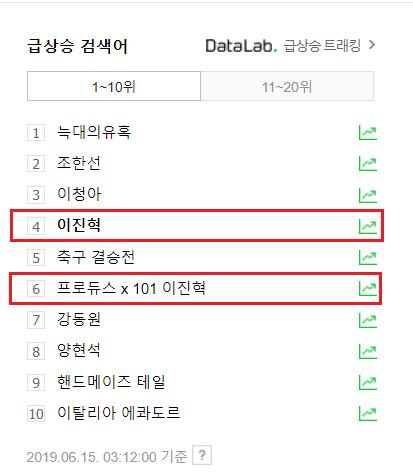 Produce X 101 tập 7: Kim Woo Seok - Lee Jin Hyuk (UP10TION) thắng lớn, đứng top tìm kiếm ở Hàn - Hình 7