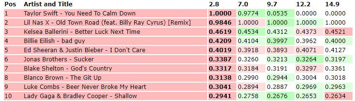 Từ khi nào, Taylor Swift phải mất đến ngần này thời gian để chạm đến vị trí #1 BXH iTunes thế này? - Hình 1