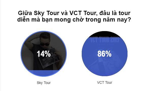 Không phải Sơn Tùng, VCT Tour 2019 của Vũ Cát Tường mới là dự án khán giả chờ đợi nhất - Hình 1