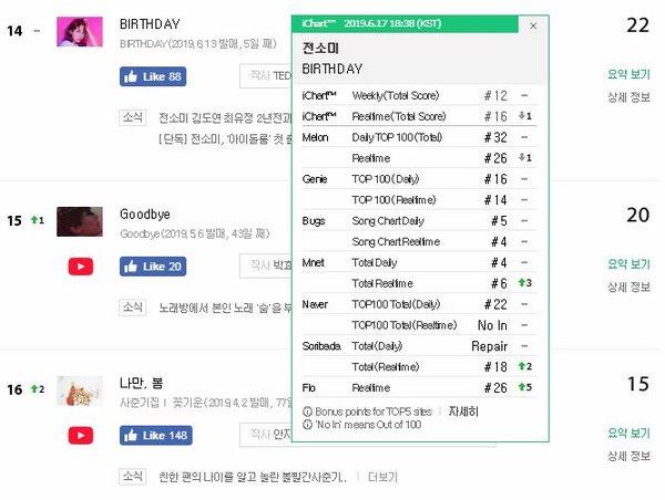 Ca khúc debut của Somi tụt hạng thê thảm sau 4 ngày ra mắt: Ảnh hưởng từ scandal của YG hay chỉ đơn giản là bài hát quá khó ngấm? - Hình 2
