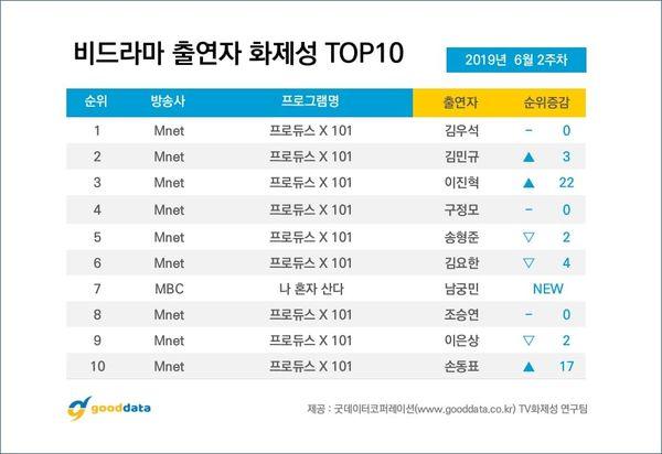 BXH nổi tiếng giữa tháng 6: Produce X 101 cùng Kim Woo Seok - Kim Min Kyu dẫn đầu, Kim Yo Han giảm nhiệt - Hình 5