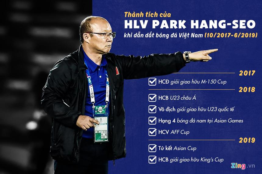 Vì sao VFF chưa thể gia hạn hợp đồng với HLV Park Hang-seo? - Hình 3