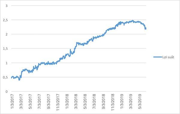 Những lý do khiến Fed có thể không hạ lãi suất - Hình 1