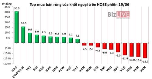Phiên 19/6: HPG tăng thêm 3,5%, khối ngoại gom vào gần 1,3 triệu cổ phiếu - Hình 2