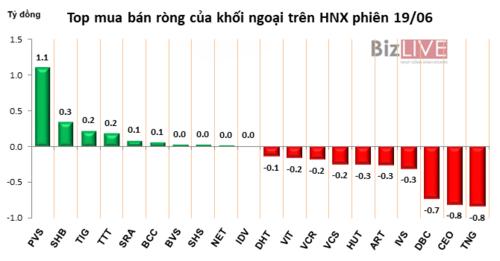 Phiên 19/6: HPG tăng thêm 3,5%, khối ngoại gom vào gần 1,3 triệu cổ phiếu - Hình 3