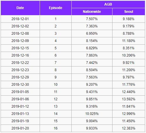 Bom tấn Arthdal Chronicles của Song Joong Ki lập kỷ lục rating nhưng lại thua cô vợ ở nhà vì lí do này! - Hình 5