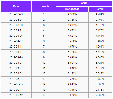 Bom tấn Arthdal Chronicles của Song Joong Ki lập kỷ lục rating nhưng lại thua cô vợ ở nhà vì lí do này! - Hình 9