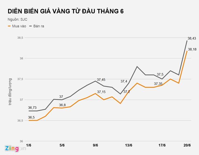 Giá vàng tăng gần 1 triệu mỗi lượng, đạt mức cao nhất từ 7/2016 - Hình 2