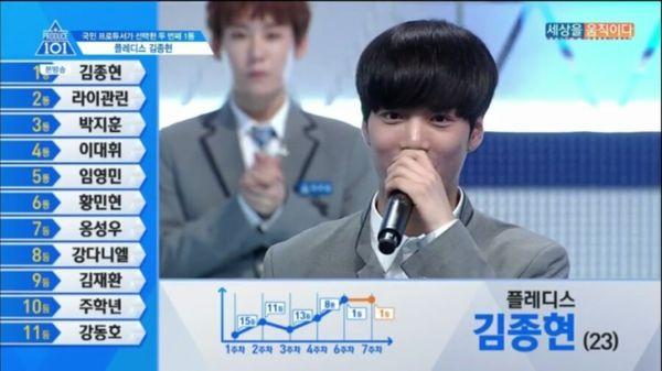 Khủng hoảng ập tới với Produce X 101: Số phận hạng nhất của Kim Woo Seok liệu có giống JR (Nuest)? - Hình 2