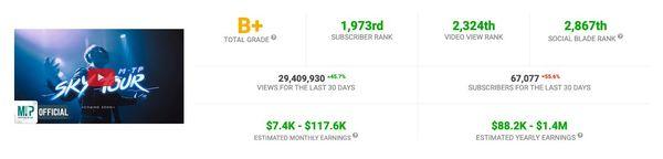 Lười ra MV, kênh Sơn Tùng M-TP bị đánh giá kém hơn cả Bà Tân Vlog trên YouTube - Hình 2