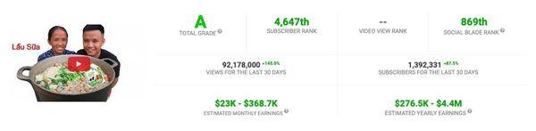 Lười ra MV, kênh Sơn Tùng M-TP bị đánh giá kém hơn cả <a href='/tag/Bà+Tân+Vlog'>Bà Tân Vlog</a> trên YouTube - Hình 1