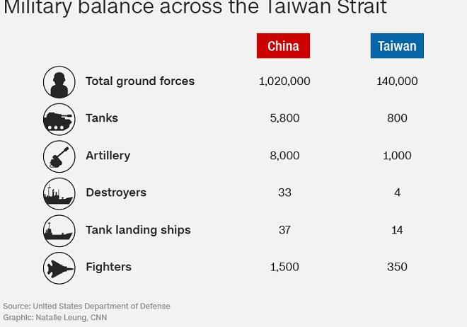 Báo Mỹ : Thách thức không tưởng với TQ nếu quyết thu hồi Đài Loan bằng vũ lực - Hình 2
