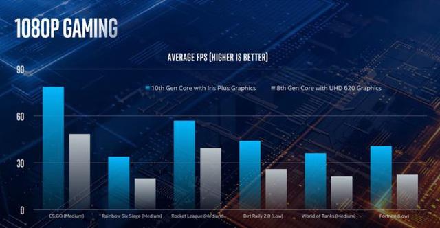 Intel sẽ đáp trả AMD rất sớm với CPU Ice Lake cực mạnh mới trên laptop - Hình 5