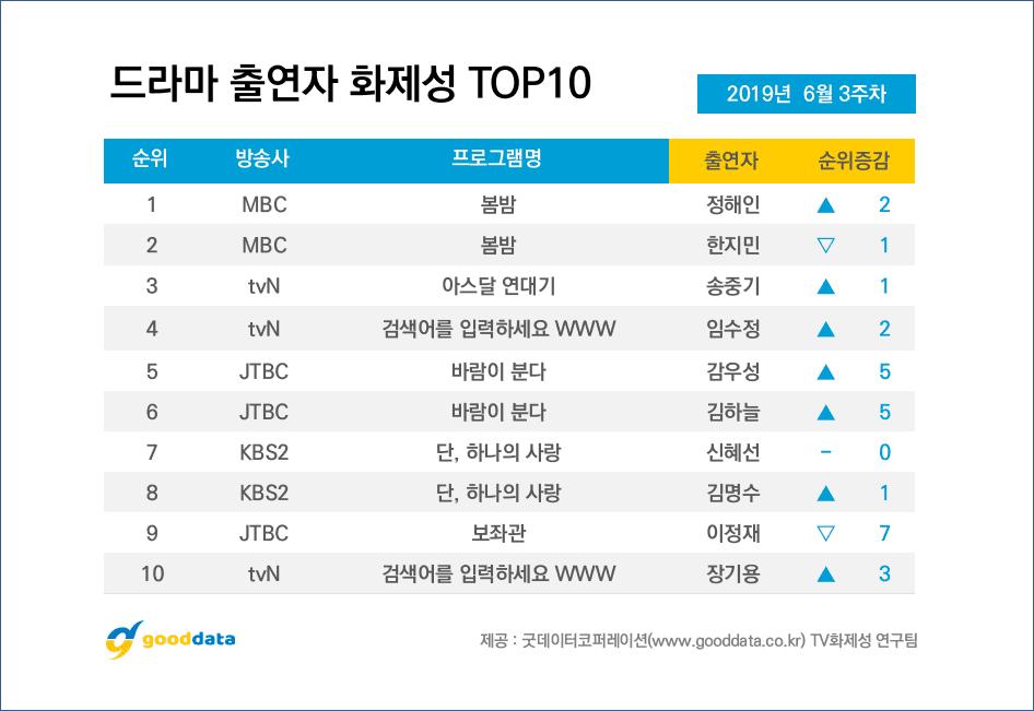 'Arthdal Chronicles' tiếp tục dẫn dầu top drama nhưng diễn viễn được quan tâm nhất lại không phải Song Joong Ki - Hình 11