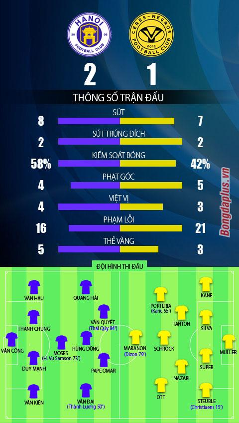 Hà Nội FC 2-1 Ceres Negros: Hà Nội FC vào chung kết AFC Cup - Hình 5