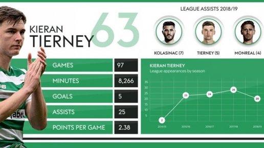 Kieran Tierney có phù hợp với Arsenal? Vì sao anh ta là Robertson 2.0? - Hình 2