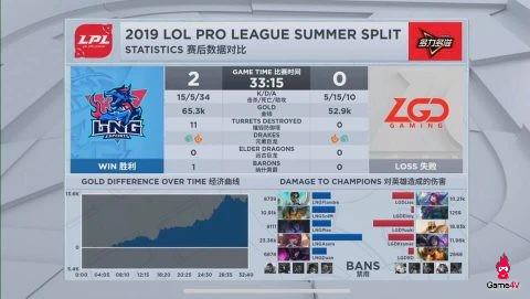 LMHT: SofM và Plex tiếp tục thăng hoa, LNG Esports tìm lại mạch thắng khi hủy diệt LGD Gaming - Hình 1