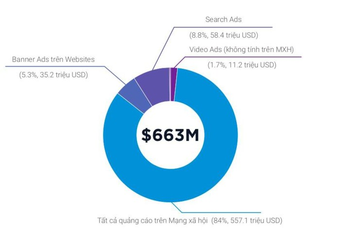 Trung bình mỗi ngày người Việt dành 2 giờ 30 phút mỗi ngày để xem video và live streaming - Hình 3