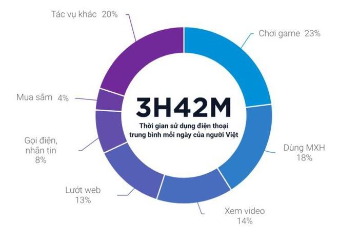 Trung bình mỗi ngày người Việt dành 2 giờ 30 phút mỗi ngày để xem video và live streaming - Hình 4