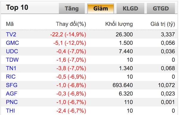 VN-Index giảm, nhưng thanh khoản tăng mạnh - Hình 1