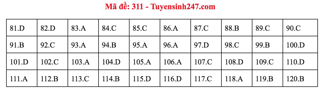 Đáp án Giáo dục công dân mã đề 311, 312, 313, 314 thi THPT quốc gia 2019 - Hình 2