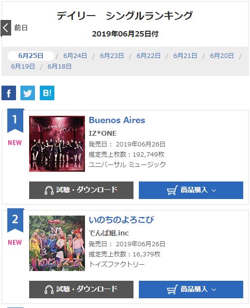 Doanh số mới tại Nhật của IZ*ONE: Đánh bại TWICE, DBSK nhưng có đủ tầm cán mốc khủng chỉ BTS làm được? - Hình 1