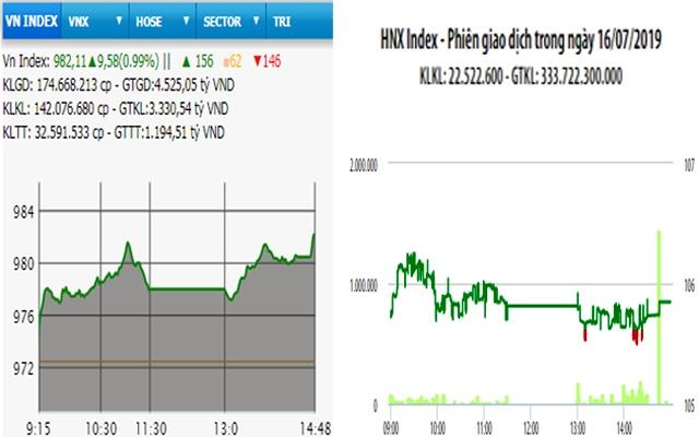 Bật tăng trở lại, VN-Index vượt mốc 980 điểm - Hình 1