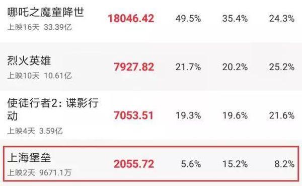 Pháo đài Thượng Hải của Lộc Hàm và Thư Kỳ dự tính bị lỗ hơn 3200 tỷ đồng - Hình 2