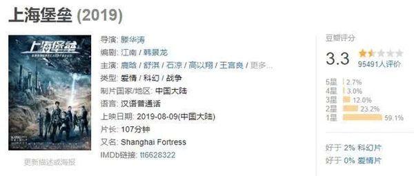 Pháo đài Thượng Hải của Lộc Hàm và Thư Kỳ dự tính bị lỗ hơn 3200 tỷ đồng - Hình 4