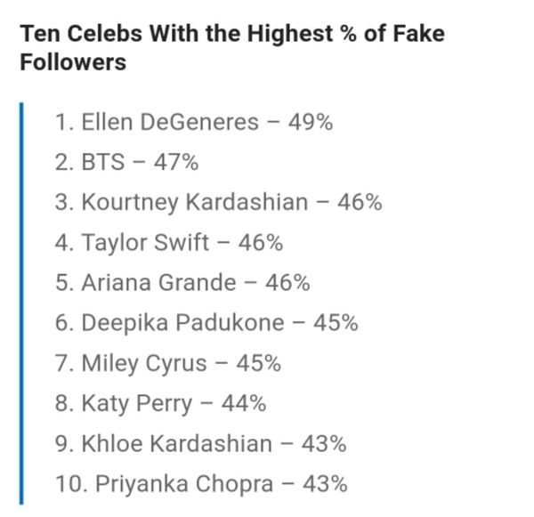 Vượt Taylor Swift, Ariana Grande, Katy Perry,... BTS góp mặt trong top 10 nghệ sĩ có lượng follow ảo cao nhất trên Instagram - Hình 1