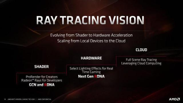 AMD sắp tung ra card đồ họa thiên địch siêu cường của RTX, Nvidia nên lo lắng đi là vừa - Hình 4