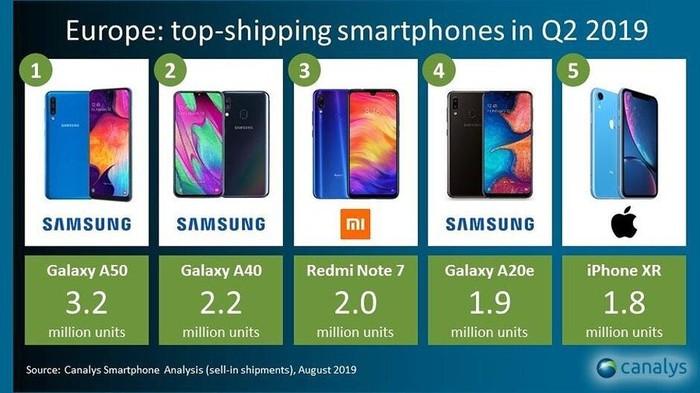 Hãng nào đang dẫn đầu thị trường điện thoại thông minh tại châu Âu năm nay? - Hình 2