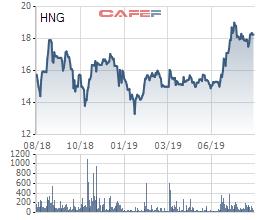 Hoàn tất chuyển đổi trái phiếu cho THACO, tỷ lệ sở hữu của nhóm HAGL tại HAGL Agrico xuống dưới mức chi phối 50% - Hình 3