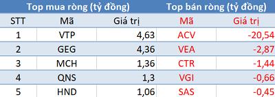 Khối ngoại đẩy mạnh bán ròng gần 320 tỷ đồng, sắc đỏ bao trùm thị trường trong phiên 13/8 - Hình 4