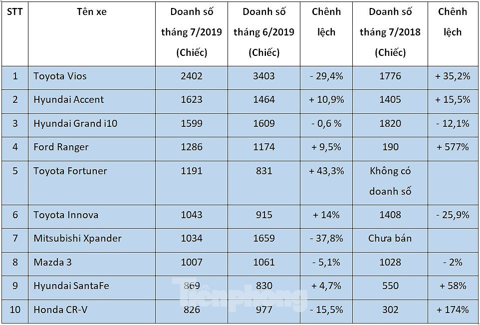 Top 10 mẫu ôtô hút khách nhất tháng 7 tại Việt Nam - Hình 1