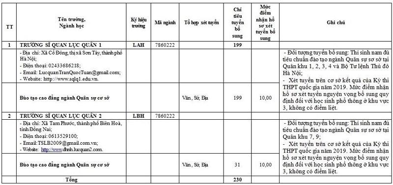 Đối tượng và hồ sơ tuyển sinh bổ sung vào các trường quân đội - Hình 3