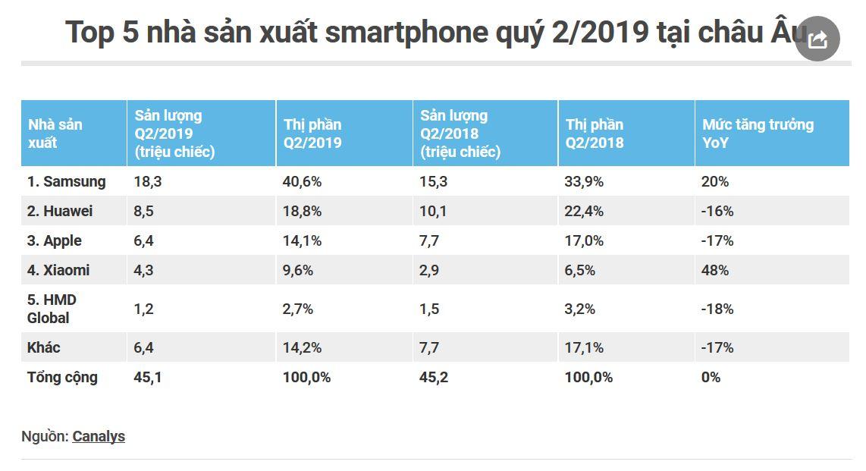 Không bết bát như ở Trung Quốc, smartphone Samsung đại thắng tại châu Âu - Hình 1