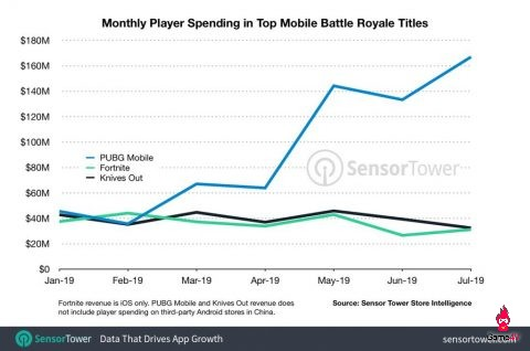 Sửng sốt trước doanh thu của PUBG Mobile tháng 7, tăng 748% so với cùng kỳ - Hình 1