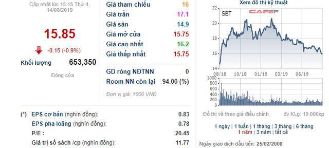 Thị giá giảm sâu, Thành Thành Công Biên Hòa (SBT) vẫn muốn bán 61 triệu cổ phiếu quỹ - Hình 2