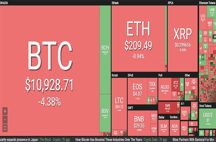 Thị trường tiền ảo rực đỏ, Bitcoin tụt dốc hơn 4% - Hình 1