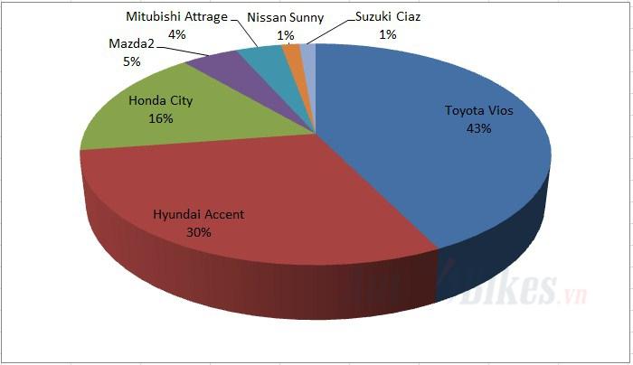 Toyota Vios và Hyundai Accent: Cuộc chiến chưa hồi kết - Hình 3