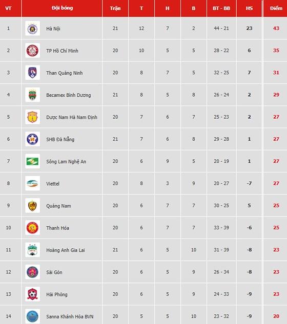 Bảng xếp hạng vòng 21-V.League 2019: Hà Nội vững ngôi đầu, Bình Dương vào tốp 4 - Hình 1