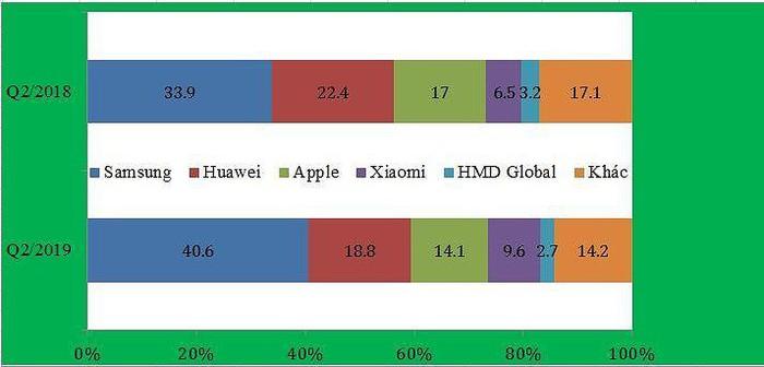 Dòng A và M đang giúp Samsung thống trị các thị trường điện thoại - Hình 1