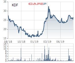 Kido Foods (KDF): LNTT 7 tháng tăng trưởng 284% lên 155 tỷ đồng, vượt kế hoạch cả năm nhờ mở rộng kênh phân phối - Hình 3