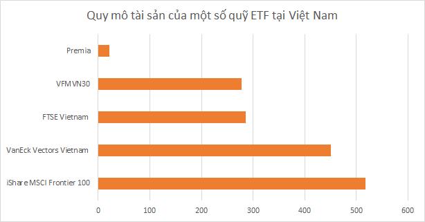 VFM huy động vốn 2 quỹ ETF cho cổ phiếu gần hết room và ngành tài chính - Hình 4